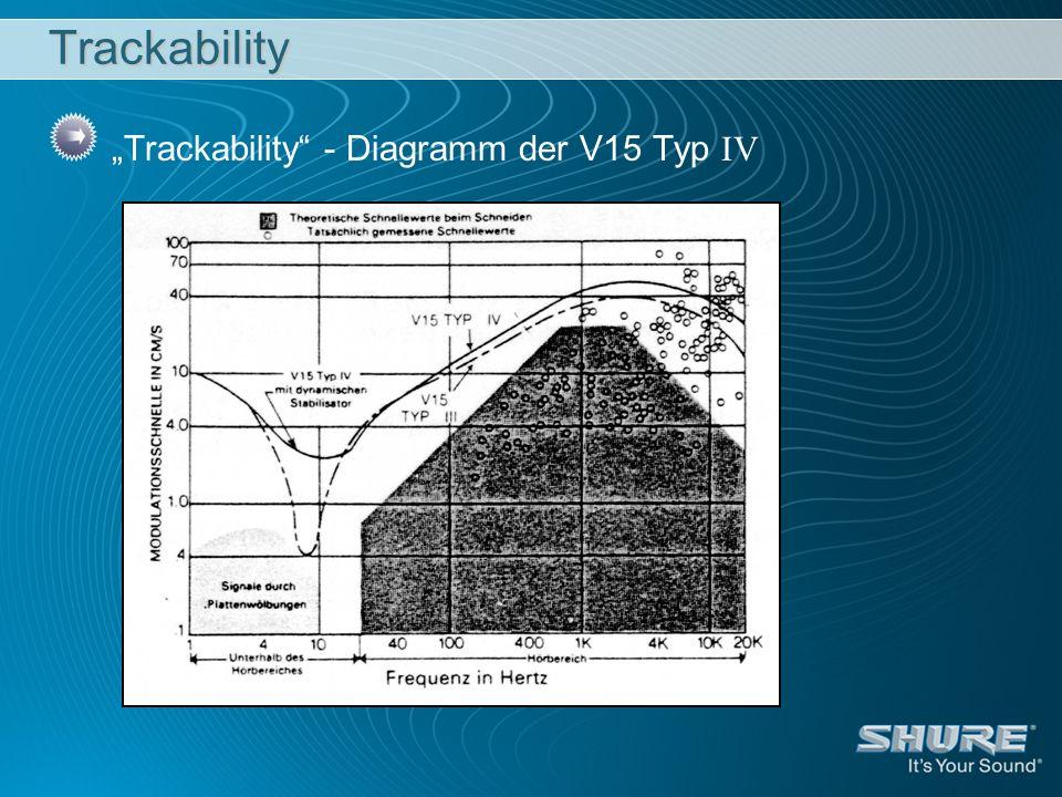Trackability Trackability - Diagramm der V15 Typ IV