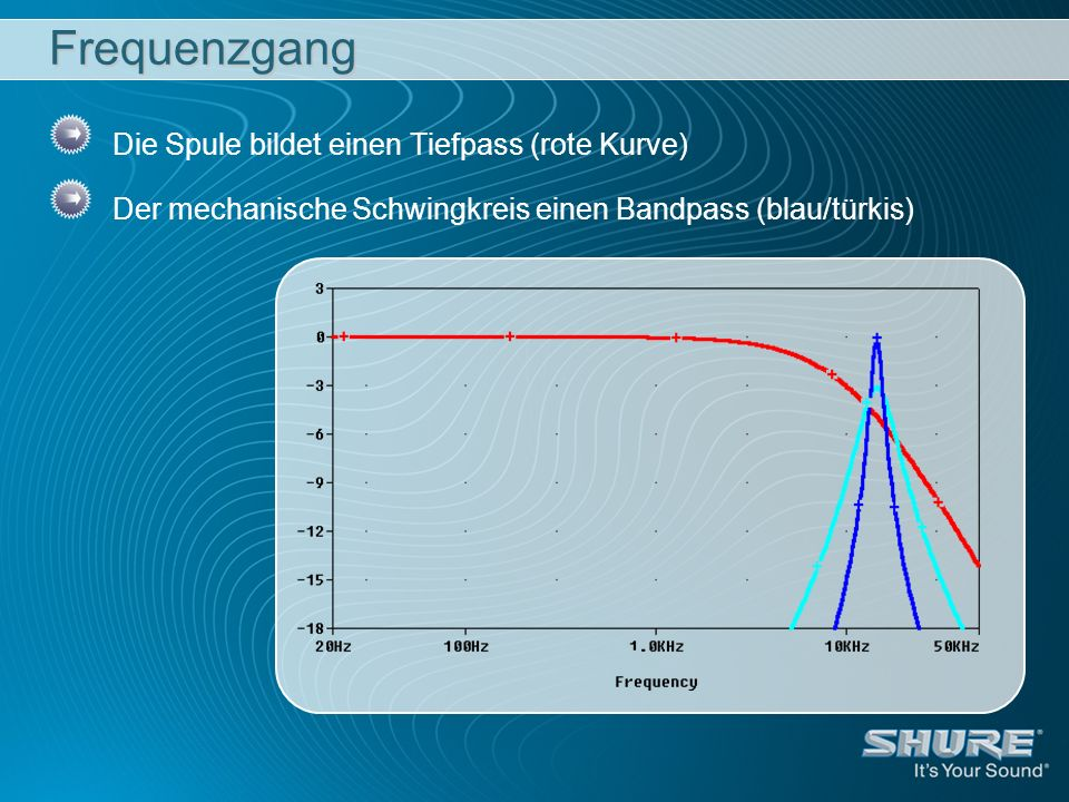 Frequenzgang Die Spule bildet einen Tiefpass (rote Kurve) Der mechanische Schwingkreis einen Bandpass (blau/türkis)