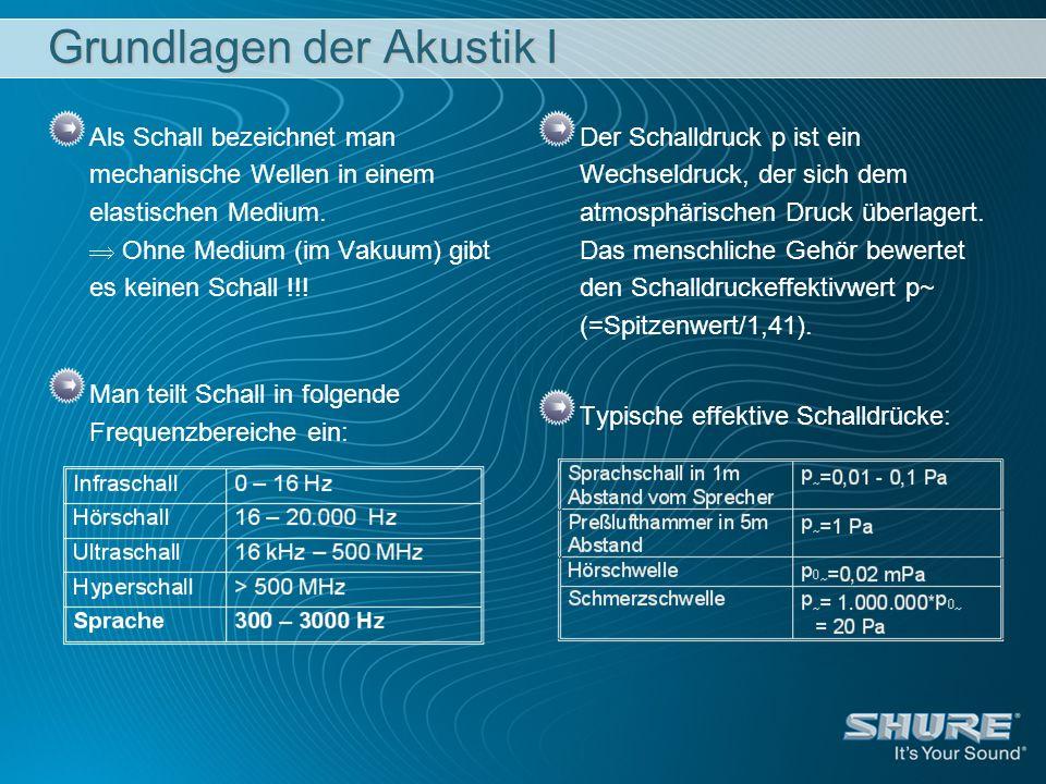 Noise-Adaptive-Threshold Die automatische Schwellwert-Steuerung unterscheidet pro Kanal zwischen dem Hintergrund-Störgeräusch (z.B.