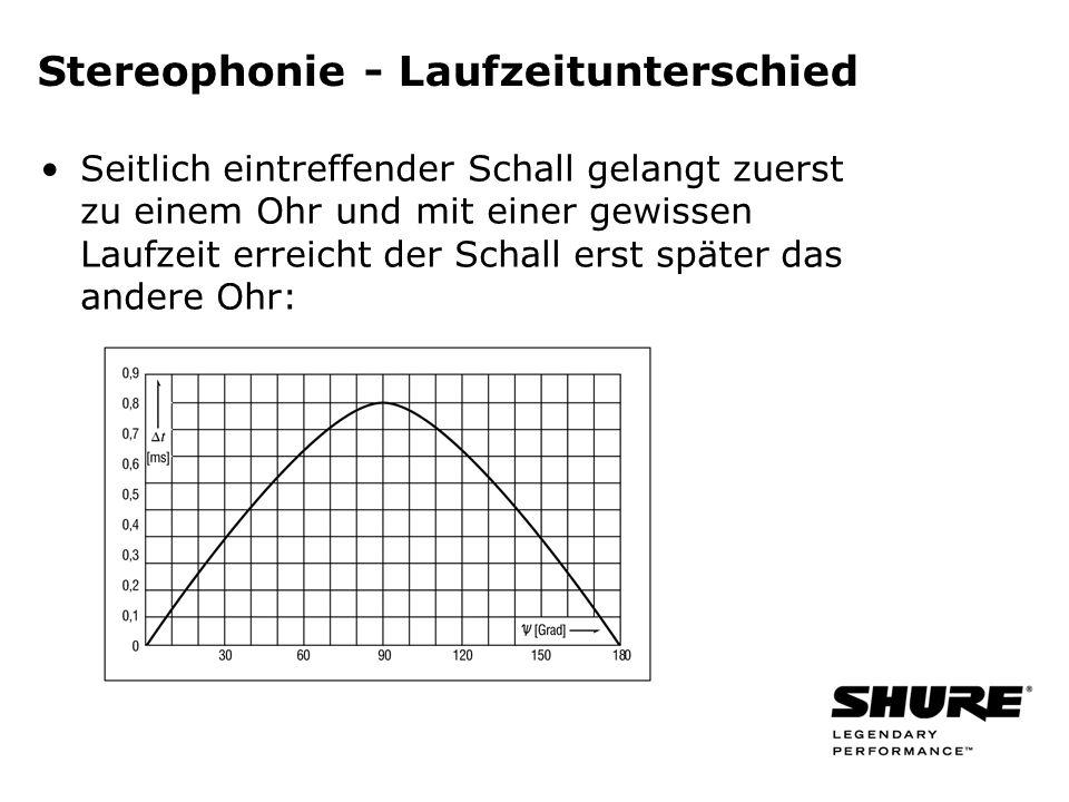 Stereophonie - Laufzeitunterschied Seitlich eintreffender Schall gelangt zuerst zu einem Ohr und mit einer gewissen Laufzeit erreicht der Schall erst später das andere Ohr: