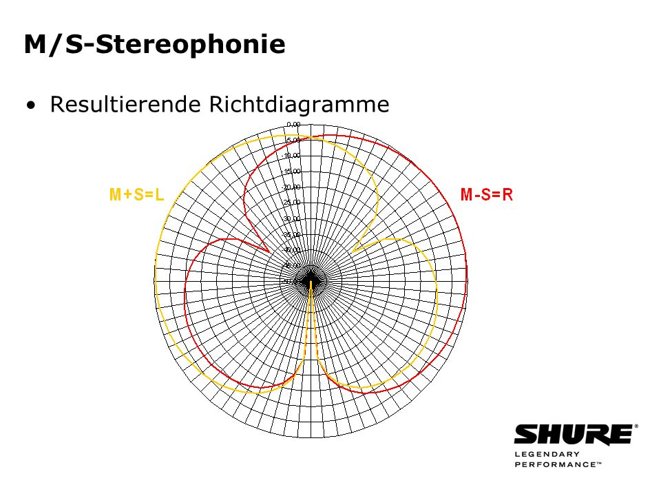M/S-Stereophonie Resultierende Richtdiagramme