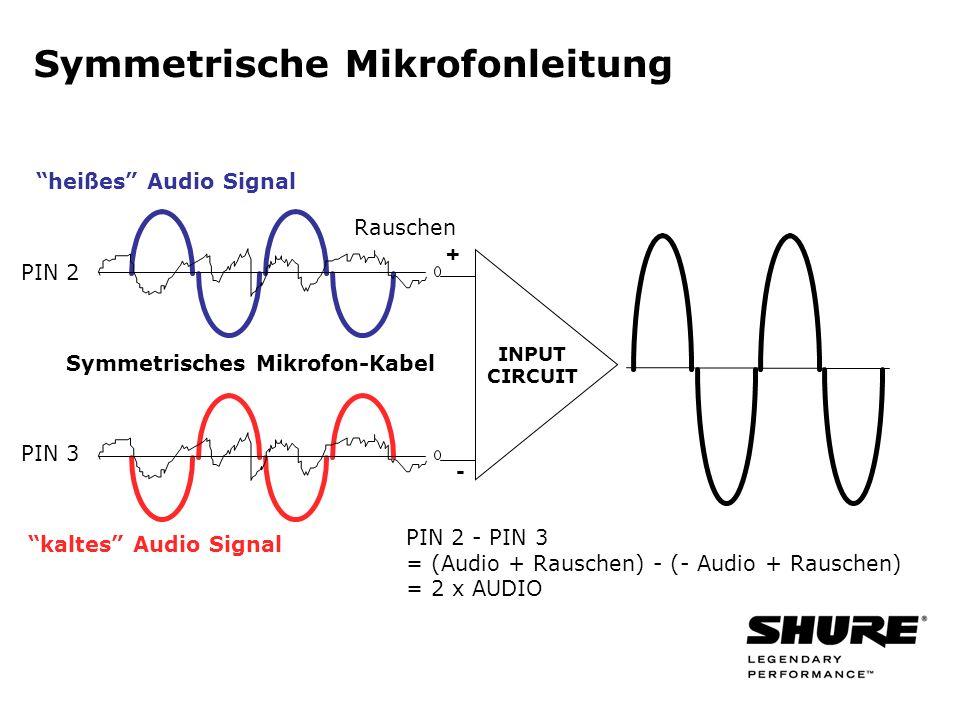 Symmetrische Mikrofonleitung PIN 2 PIN 3 + - Symmetrisches Mikrofon-Kabel PIN 2 - PIN 3 = (Audio + Rauschen) - (- Audio + Rauschen) = 2 x AUDIO heißes Audio Signal Rauschen kaltes Audio Signal INPUT CIRCUIT