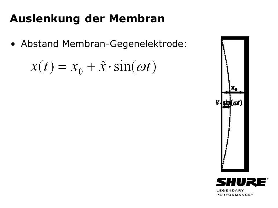 Auslenkung der Membran Abstand Membran-Gegenelektrode: