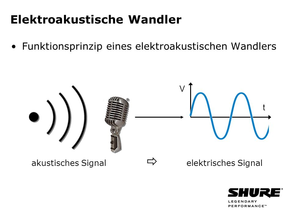 Elektroakustische Wandler Funktionsprinzip eines elektroakustischen Wandlers akustisches Signal elektrisches Signal V t