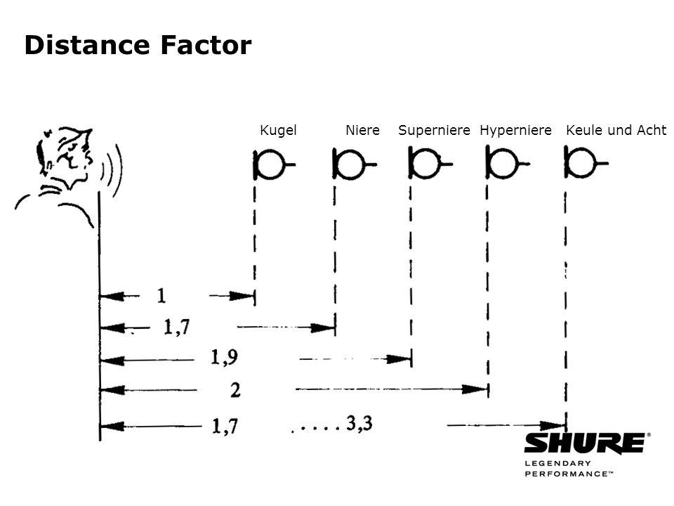 Distance Factor Kugel Niere Superniere Hyperniere Keule und Acht
