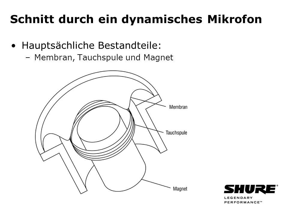 Niere / Cardioid Mikrofon ist am empfindlichsten für Signale vor der Kapsel Am unempfindlichsten für Schall, der unter 180° zur Mikrofonachse einfällt.