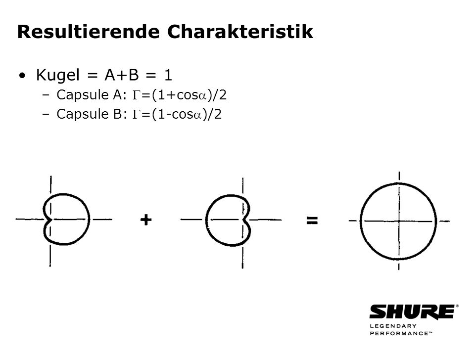 Resultierende Charakteristik Kugel = A+B = 1 –Capsule A: =(1+cos)/2 –Capsule B: =(1-cos)/2