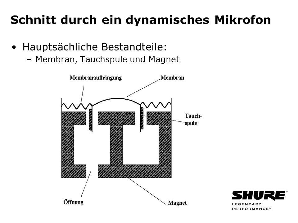 Richtcharakteristik Richtcharakteristik ist dreidimensional Demonstriert die Empfindlichkeit eines Mikrofons für Schallsignale aus unterschiedlichen Richtungen Messung der Richtcharakteristik: –Drehen des Mikrofons vor einem Lautsprecher –Aufzeichung des Ausgangssignals im Verhältnis zum Einfallswinkel des Schalls