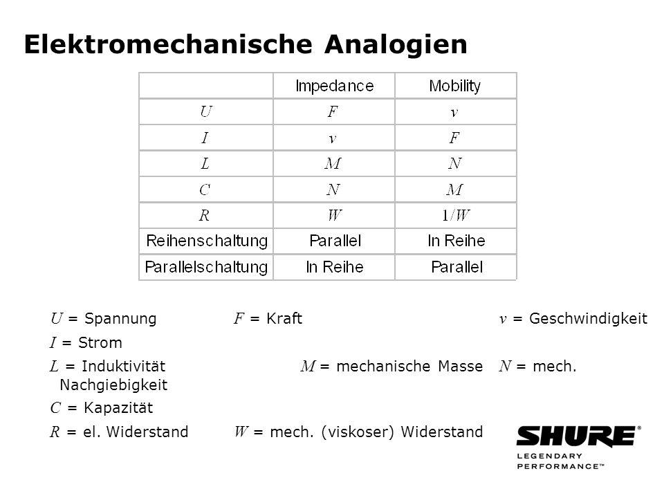 Elektromechanische Analogien U = Spannung F = Kraft v = Geschwindigkeit I = Strom L = Induktivität M = mechanische Masse N = mech.