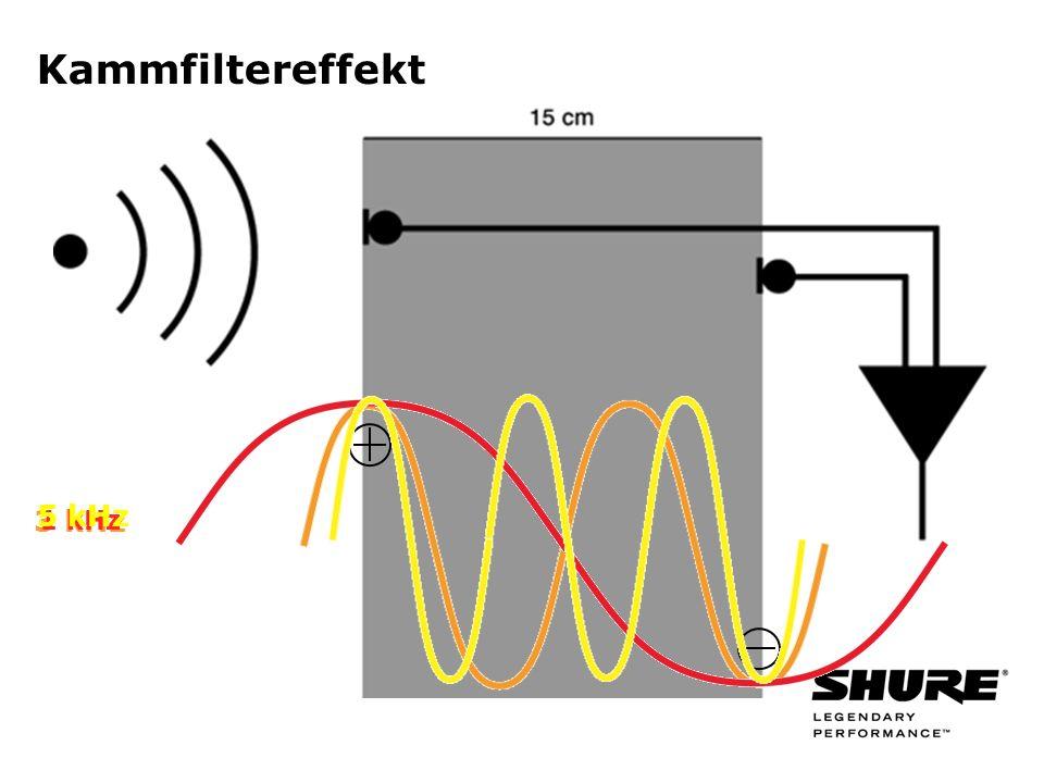 3 kHz Kammfiltereffekt 1 kHz 5 kHz
