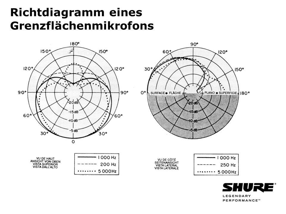 Richtdiagramm eines Grenzflächenmikrofons