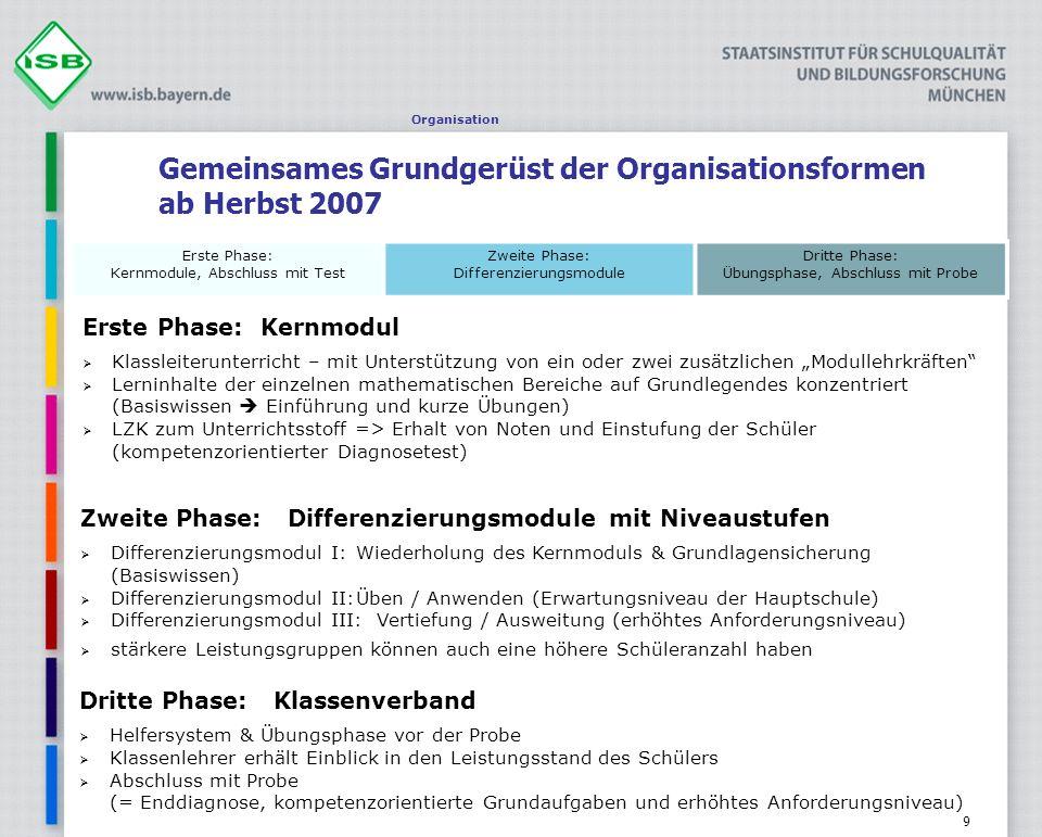 9 Gemeinsames Grundgerüst der Organisationsformen ab Herbst 2007 Organisation Erste Phase: Kernmodul Klassleiterunterricht – mit Unterstützung von ein