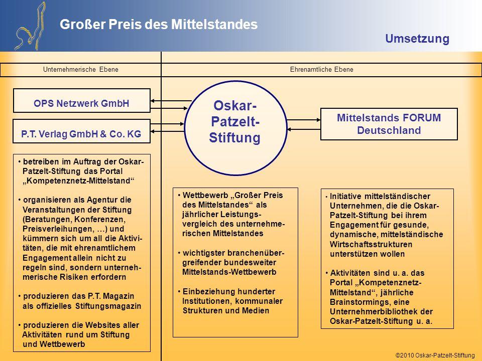 ©2010 Oskar-Patzelt-Stiftung Oskar-Patzelt-Stiftung Kompetenznetz Mittelstand www.kompetenznetz-mittelstand.de P.T.