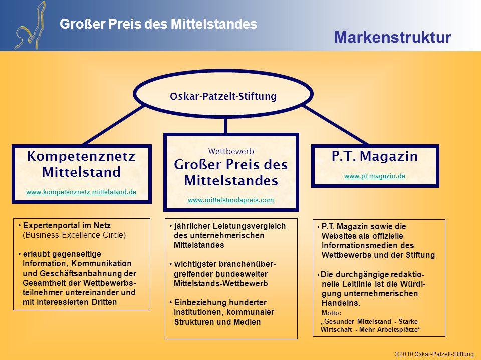 ©2010 Oskar-Patzelt-Stiftung PräsidiumKuratorium Regionaljury MV Wissenschaftlicher Beirat Unternehmerbeirat Regionaljury Sachsen Regionaljury Sa.-Anh.