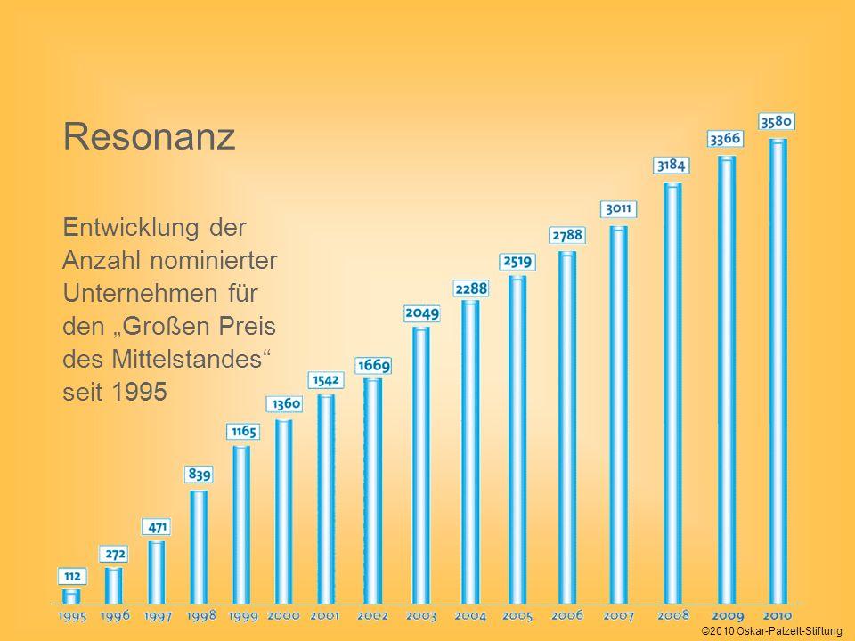 ©2010 Oskar-Patzelt-Stiftung Resonanz Entwicklung der Anzahl nominierter Unternehmen für den Großen Preis des Mittelstandes seit 1995