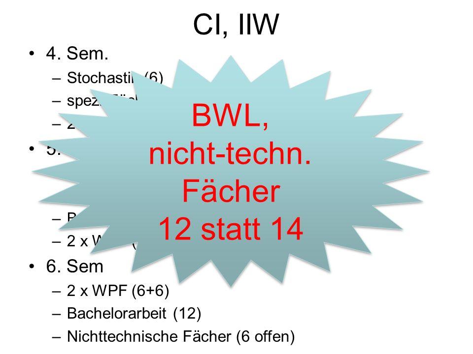 IIW: 1.