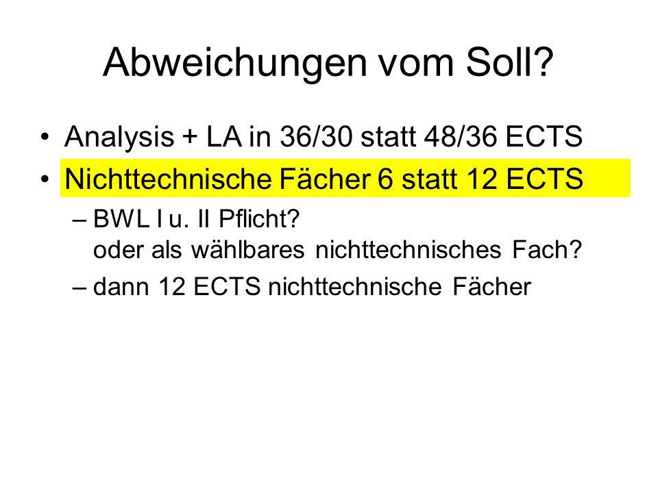 Abweichungen vom Soll.