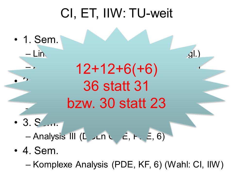 CI, ET, IIW: TU-weit 1. Sem. –Lineare Algebra I (6)(in CI engl.) –Analysis I (6)(in CI engl.) 2.