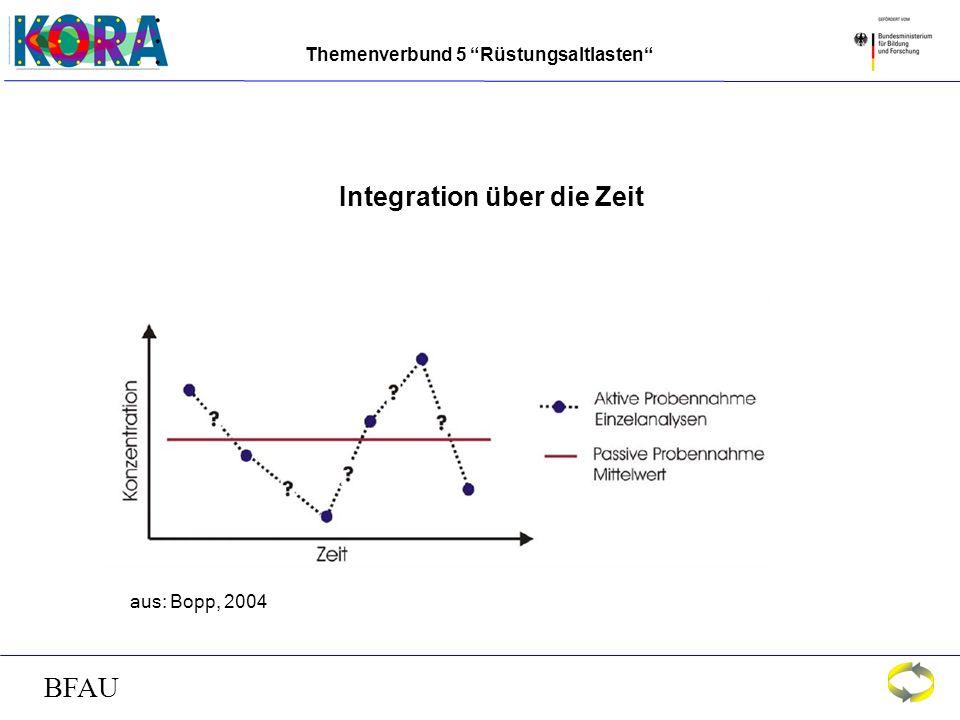 Themenverbund 5 Rüstungsaltlasten BFAU Integration über die Zeit aus: Bopp, 2004