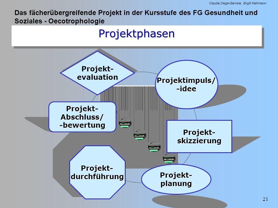 Das fächerübergreifende Projekt in der Kursstufe des FG Gesundheit und Soziales - Oecotrophologie Claudia Diegel-Barkela Birgitt Kathmann 21 Projektph