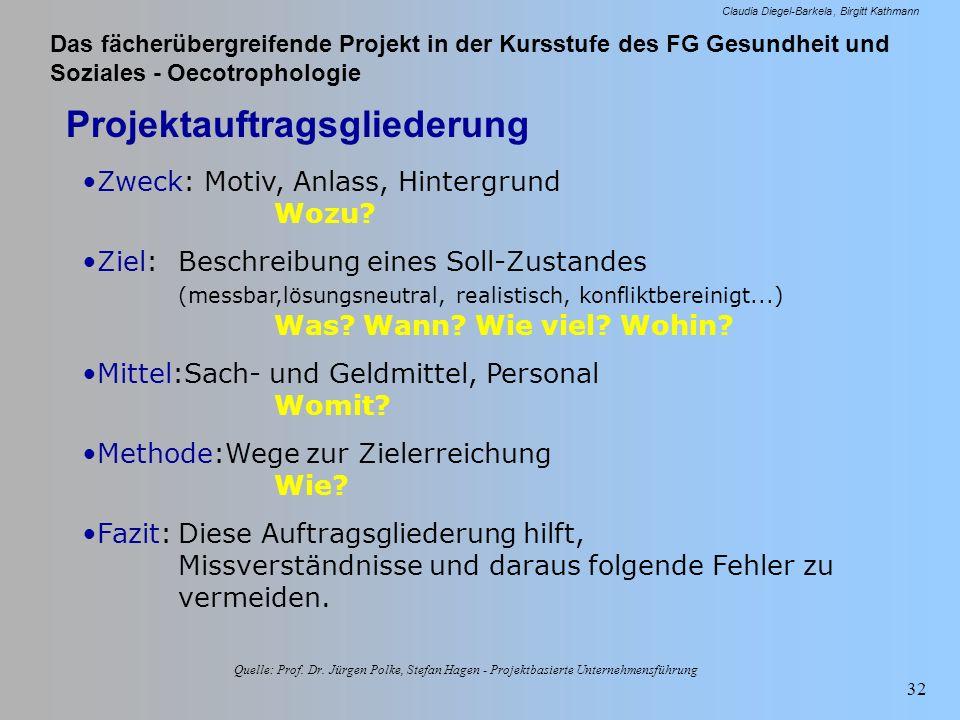 Das fächerübergreifende Projekt in der Kursstufe des FG Gesundheit und Soziales - Oecotrophologie Claudia Diegel-Barkela Birgitt Kathmann 32 Projektau