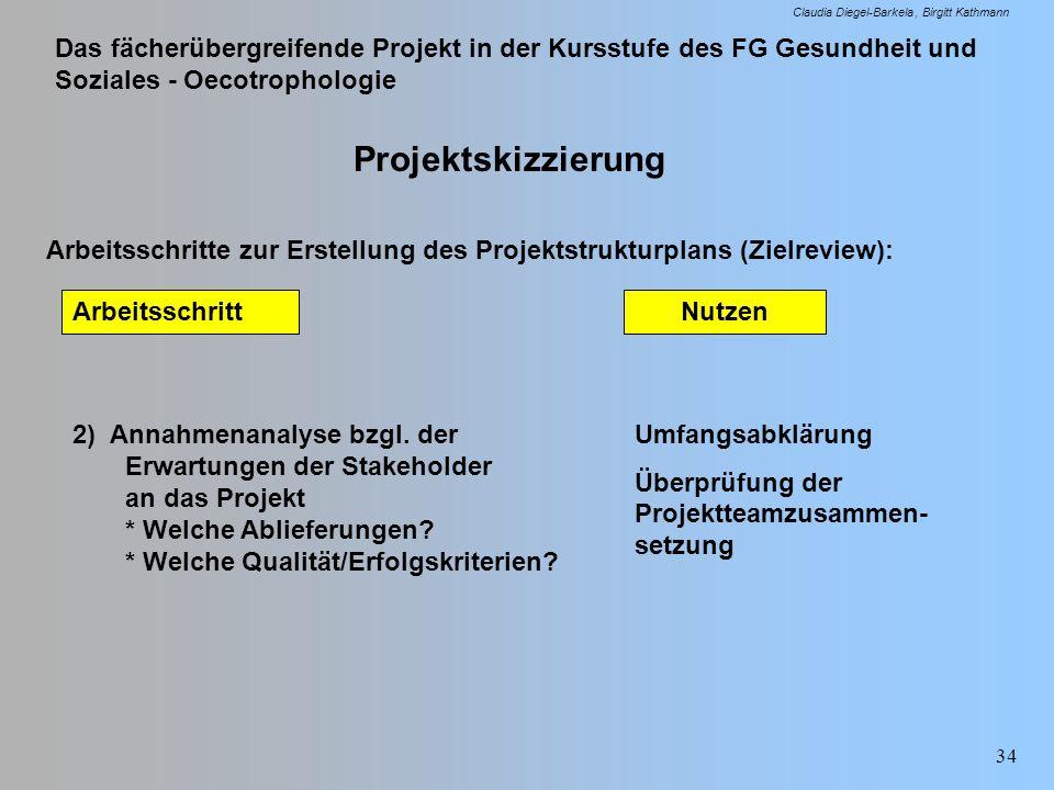 Das fächerübergreifende Projekt in der Kursstufe des FG Gesundheit und Soziales - Oecotrophologie Claudia Diegel-Barkela Birgitt Kathmann 34 Projektsk