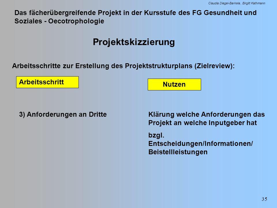 Das fächerübergreifende Projekt in der Kursstufe des FG Gesundheit und Soziales - Oecotrophologie Claudia Diegel-Barkela Birgitt Kathmann 35 Projektsk