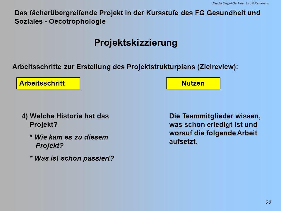 Das fächerübergreifende Projekt in der Kursstufe des FG Gesundheit und Soziales - Oecotrophologie Claudia Diegel-Barkela Birgitt Kathmann 36 Projektsk