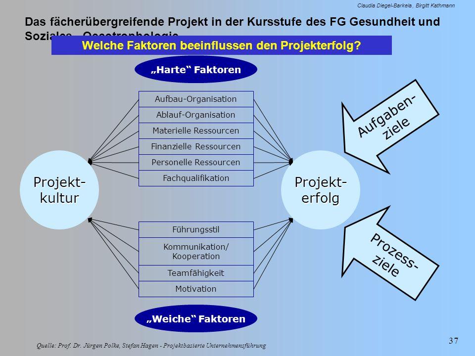 Das fächerübergreifende Projekt in der Kursstufe des FG Gesundheit und Soziales - Oecotrophologie Claudia Diegel-Barkela Birgitt Kathmann 37 Projekt-k