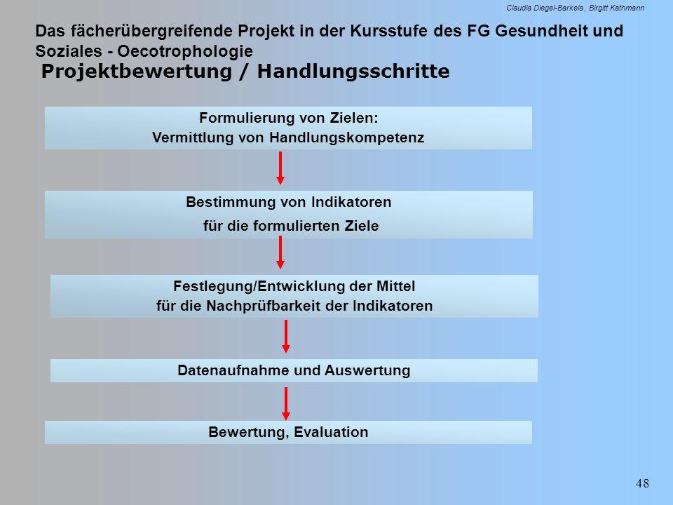 Das fächerübergreifende Projekt in der Kursstufe des FG Gesundheit und Soziales - Oecotrophologie Claudia Diegel-Barkela Birgitt Kathmann 48 Projektbe