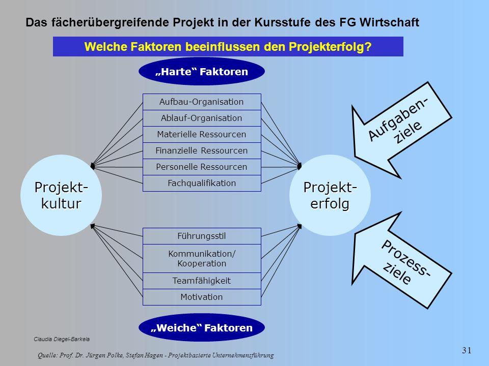 Das fächerübergreifende Projekt in der Kursstufe des FG Wirtschaft Claudia Diegel-Barkela 31 Projekt-kulturProjekt-erfolg Harte Faktoren Aufbau-Organi