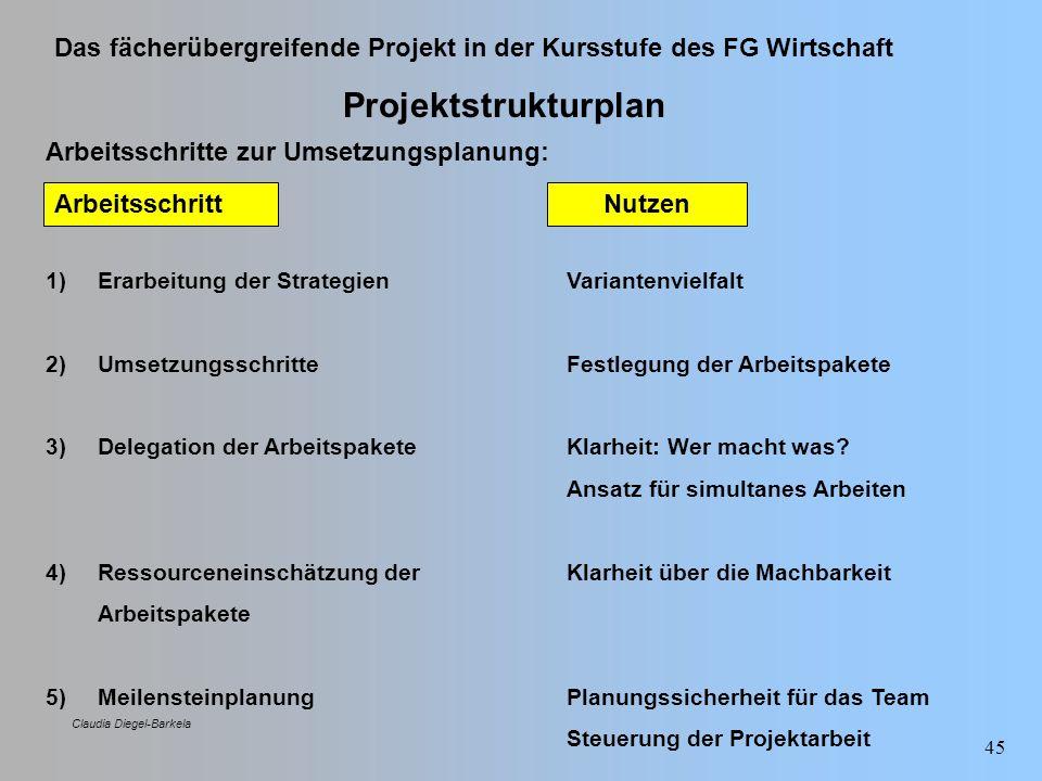 Das fächerübergreifende Projekt in der Kursstufe des FG Wirtschaft Claudia Diegel-Barkela 45 Projektstrukturplan Arbeitsschritte zur Umsetzungsplanung