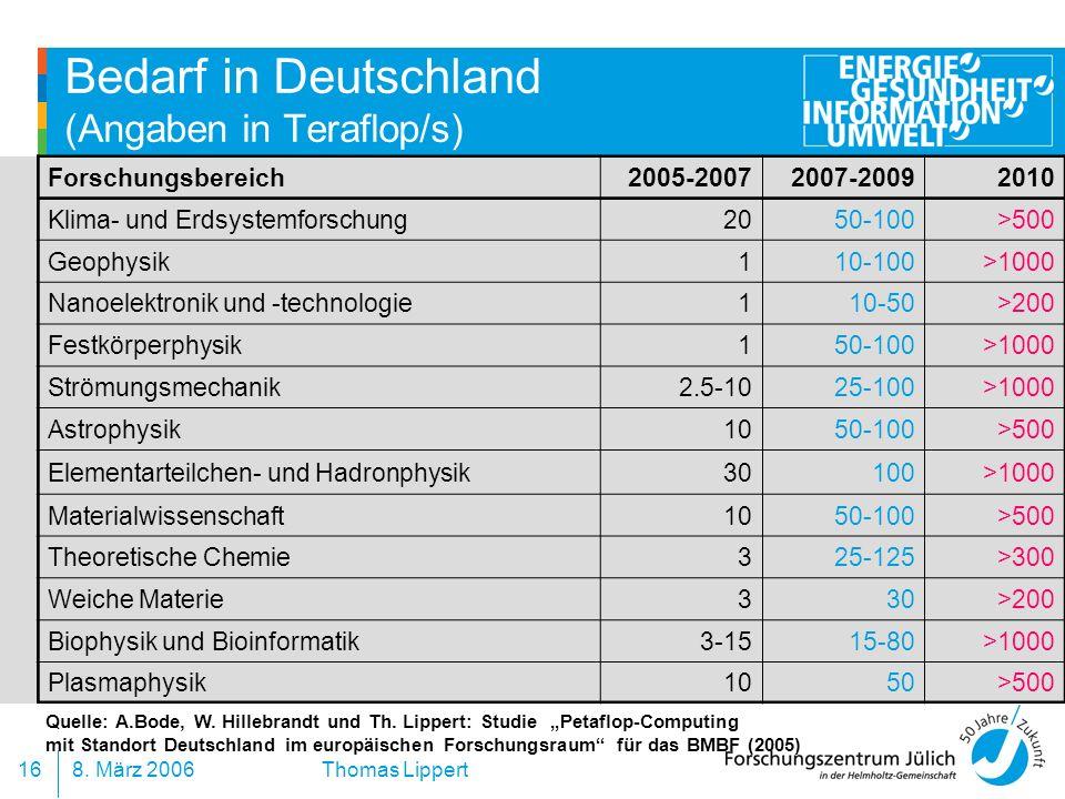 8. März 200616 Thomas Lippert Bedarf in Deutschland (Angaben in Teraflop/s) Forschungsbereich2005-20072007-20092010 Klima- und Erdsystemforschung2050-