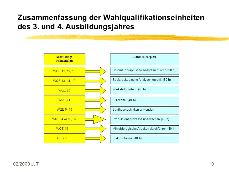 02/2000 U. Till18 Lernfelder in den Laborberufen Fachbildung Chemielaborant(in) (3./4. Ausb.j.) z12 Wahllernfelder