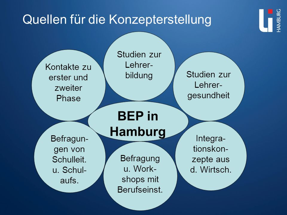 Quellen für die Konzepterstellung BEP in Hamburg Studien zur Lehrer- bildung Studien zur Lehrer- gesundheit Integra- tionskon- zepte aus d. Wirtsch. B