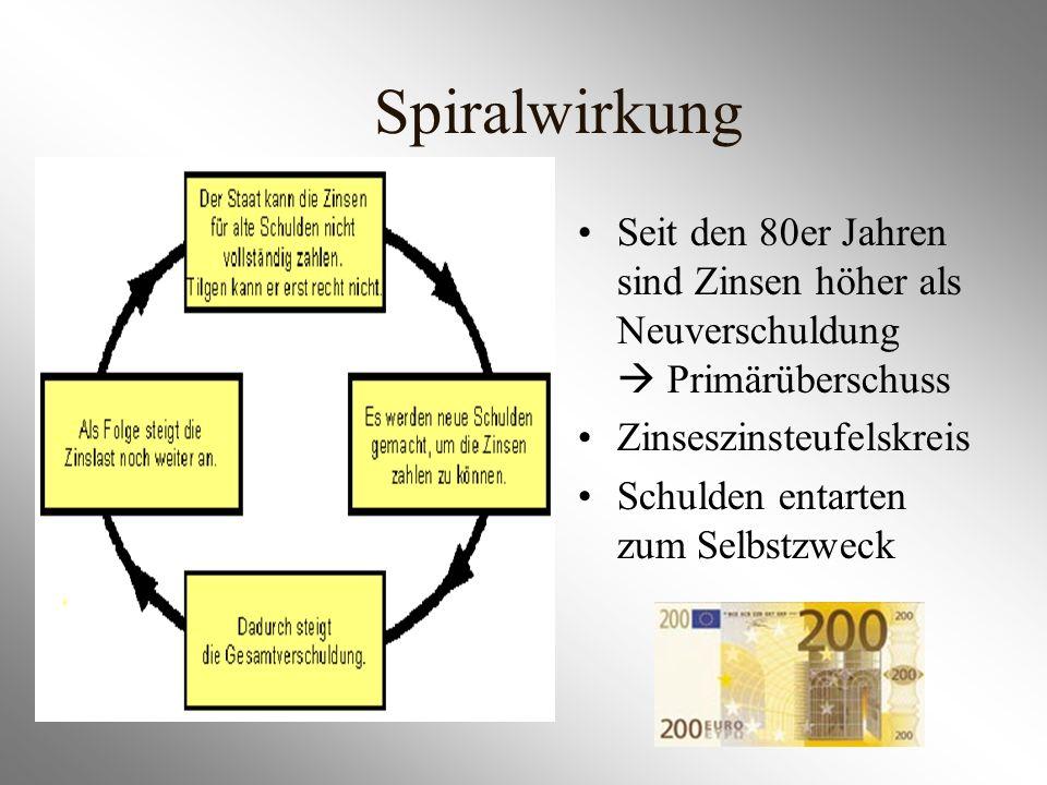 Spiralwirkung Seit den 80er Jahren sind Zinsen höher als Neuverschuldung Primärüberschuss Zinseszinsteufelskreis Schulden entarten zum Selbstzweck