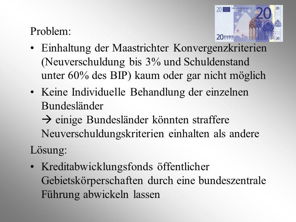 Problem: Einhaltung der Maastrichter Konvergenzkriterien (Neuverschuldung bis 3% und Schuldenstand unter 60% des BIP) kaum oder gar nicht möglich Kein