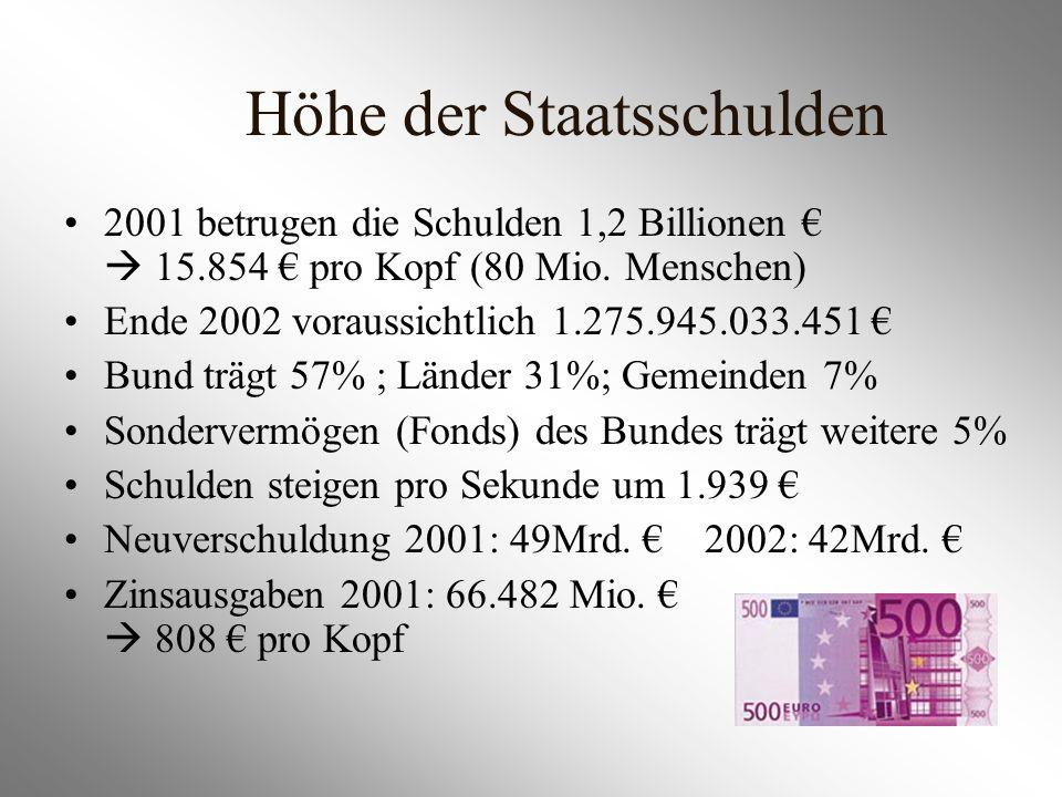 Höhe der Staatsschulden 2001 betrugen die Schulden 1,2 Billionen 15.854 pro Kopf (80 Mio. Menschen) Ende 2002 voraussichtlich 1.275.945.033.451 Bund t
