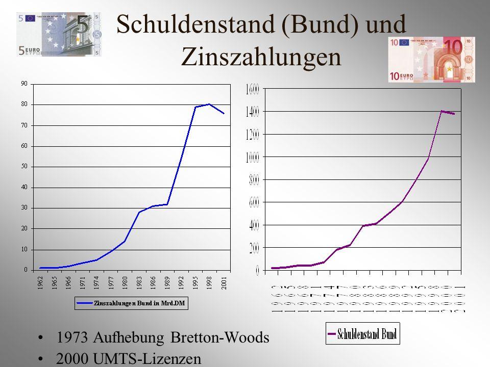 Schuldenstand (Bund) und Zinszahlungen 1973 Aufhebung Bretton-Woods 2000 UMTS-Lizenzen