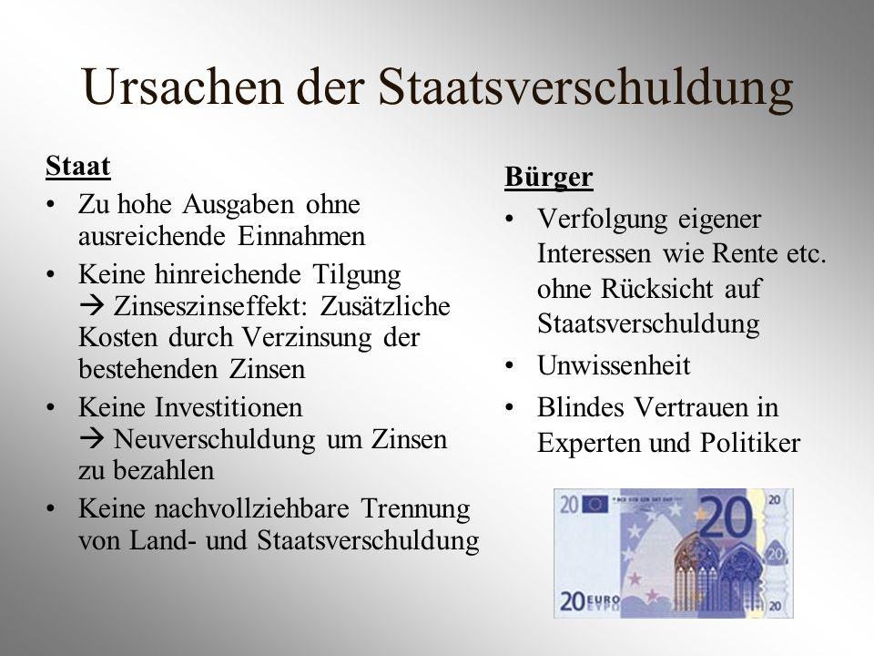 Ursachen der Staatsverschuldung Staat Zu hohe Ausgaben ohne ausreichende Einnahmen Keine hinreichende Tilgung Zinseszinseffekt: Zusätzliche Kosten dur
