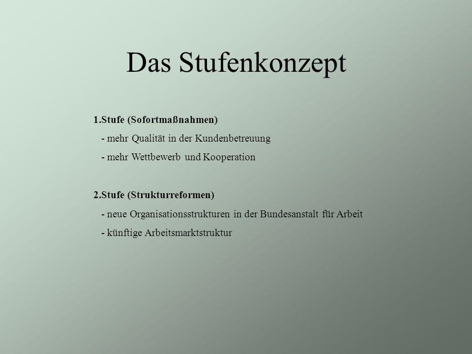 Das Stufenkonzept 1.Stufe (Sofortmaßnahmen) - mehr Qualität in der Kundenbetreuung - mehr Wettbewerb und Kooperation 2.Stufe (Strukturreformen) - neue Organisationsstrukturen in der Bundesanstalt für Arbeit - künftige Arbeitsmarktstruktur