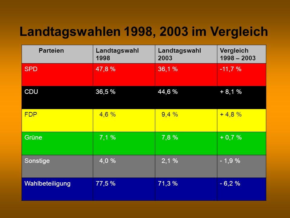 ParteienLandtagswahl 1998 SPD47,8 % CDU36,5 % FDP 4,6 % Grüne 7,1 % Sonstige 4,0 % Wahlbeteiligung77,5 % Landtagswahl 2003 36,1 % 44,6 % 9,4 % 7,8 % 2