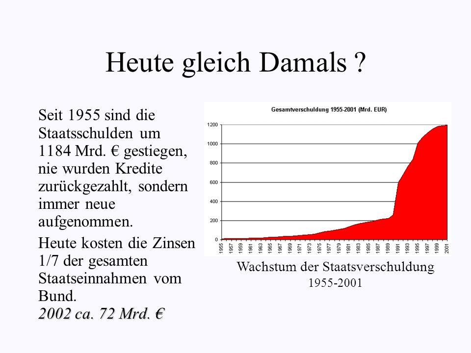Heute gleich Damals .Seit 1955 sind die Staatsschulden um 1184 Mrd.