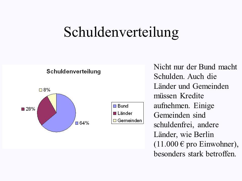 Schuldenverteilung Nicht nur der Bund macht Schulden.