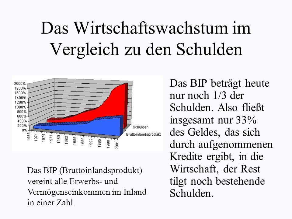 Hans Eichel (Wirtschaftsminister) - Schulden von Jahr zu Jahr langsamer steigen lassen, 2006 (neue Bundestagswahl) einfrieren, dann abbauen - Problem: 1.) H.E.