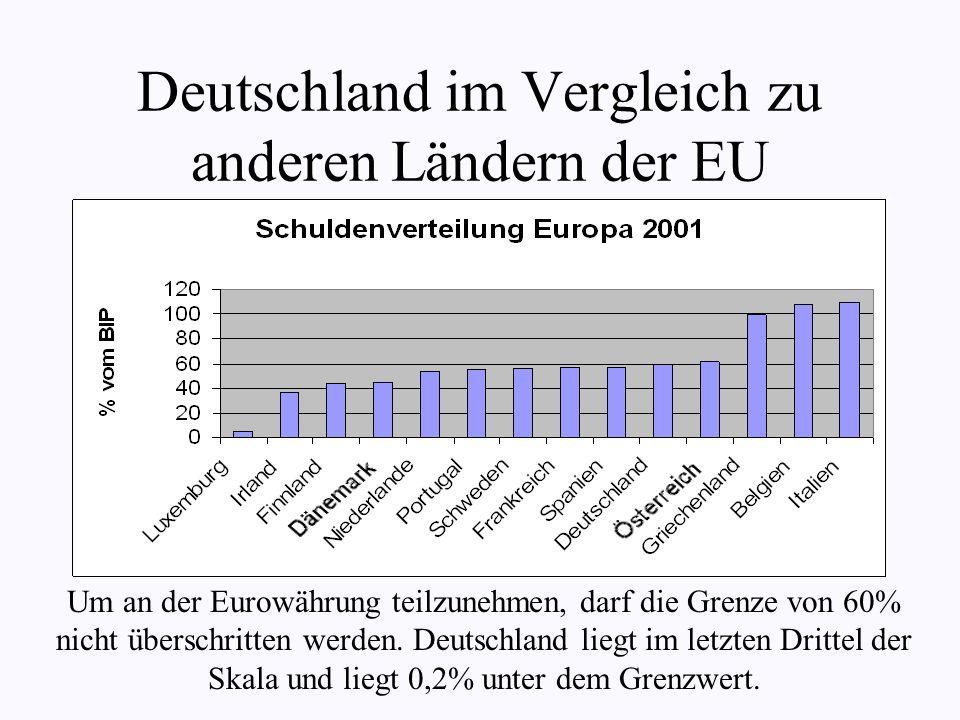 Deutschland im Vergleich zu anderen Ländern der EU Um an der Eurowährung teilzunehmen, darf die Grenze von 60% nicht überschritten werden.