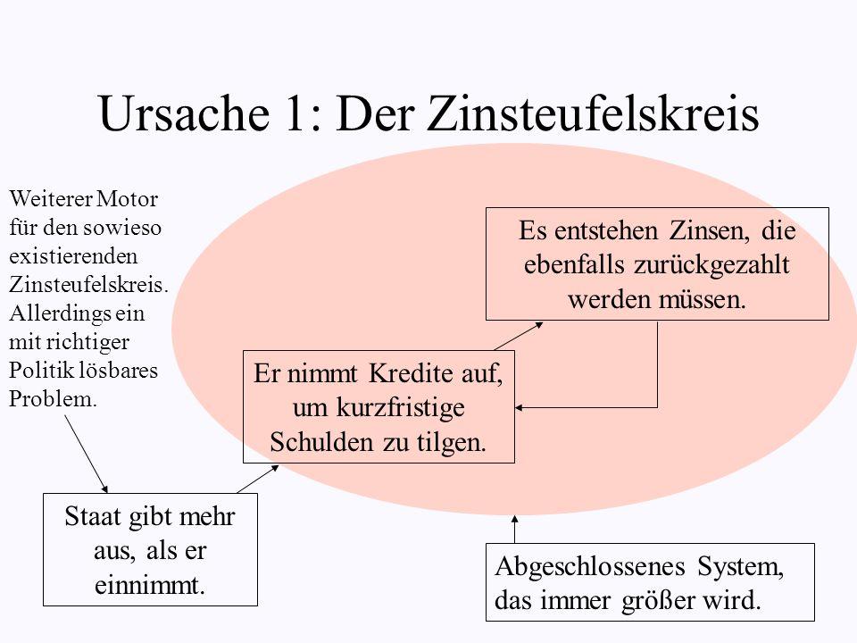 Ursache 1: Der Zinsteufelskreis Staat gibt mehr aus, als er einnimmt.
