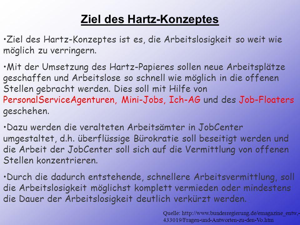 Ziel des Hartz-Konzeptes Ziel des Hartz-Konzeptes ist es, die Arbeitslosigkeit so weit wie möglich zu verringern.