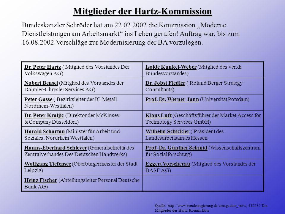 Ziel des Hartz-Konzeptes Ziel des Hartz-Konzeptes ist es, die Arbeitslosigkeit so weit wie möglich zu verringern. Mit der Umsetzung des Hartz-Papieres