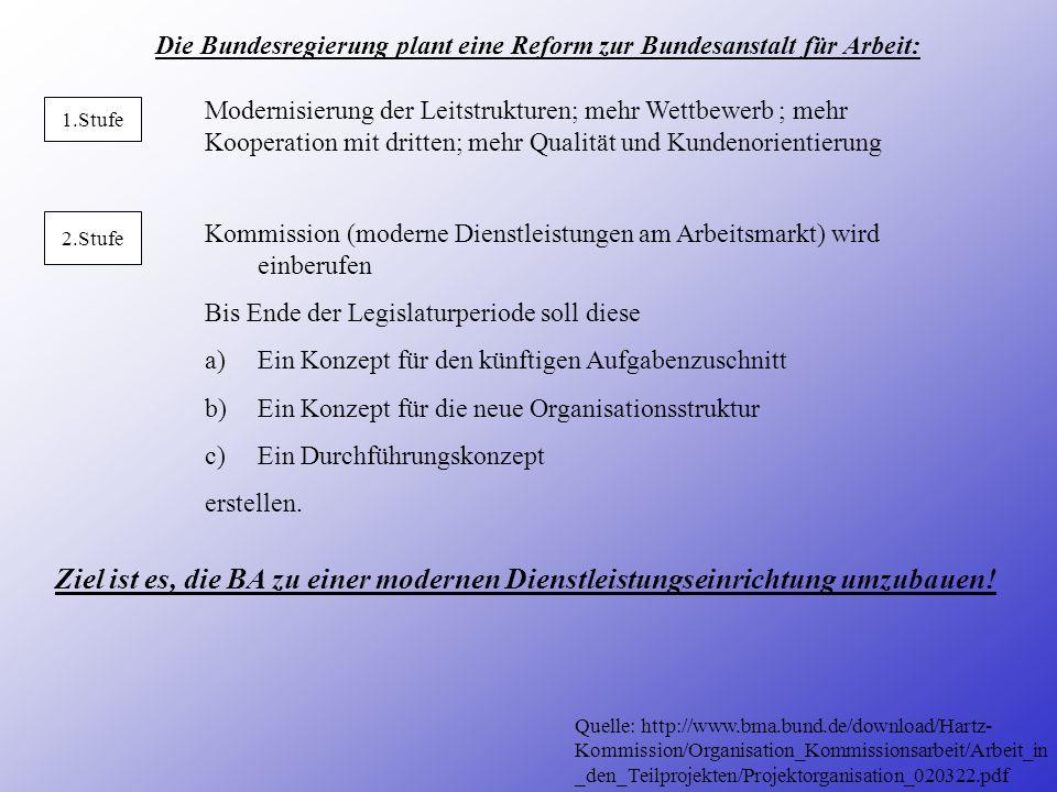 Die Bundesregierung plant eine Reform zur Bundesanstalt für Arbeit: 2.Stufe 1.Stufe Kommission (moderne Dienstleistungen am Arbeitsmarkt) wird einberufen Bis Ende der Legislaturperiode soll diese a)Ein Konzept für den künftigen Aufgabenzuschnitt b)Ein Konzept für die neue Organisationsstruktur c)Ein Durchführungskonzept erstellen.